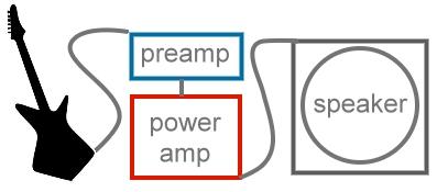 guitar-amp-process